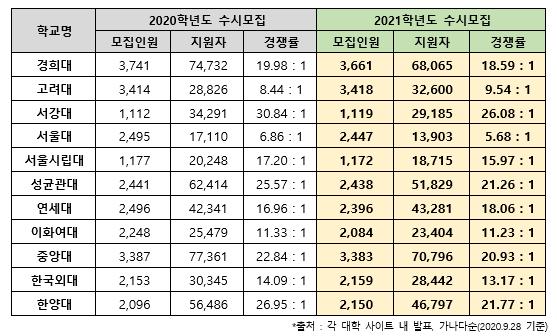 2021학년도 수시 원서접수 마감…생명·바이오 관련학과 강세