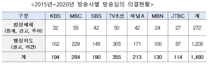 """""""TV조선 방심위 제재 1위"""" 불명예…지상파 MBC '톱'"""