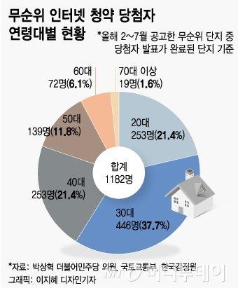 [단독]전국 '줍줍' 아파트 60%, '2030'이 쓸어 담았다