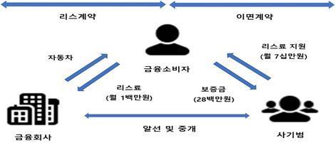 자료=금감원