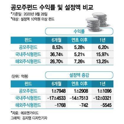 '무늬만' 빅히트 펀드?…'대박' 공모주펀드의 숨겨진 함정