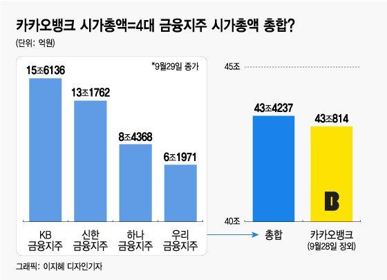 '카뱅=KB+신한+하나+우리?'…카뱅 IPO 거품 논란