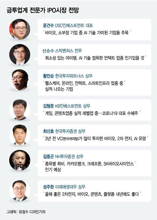 코로나 불황 넘은 공모주 활황, 새주역들 시즌2 더 뜨겁다