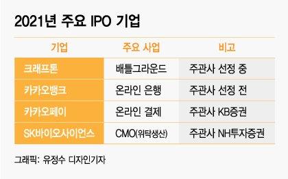 배그·카뱅·SK그룹·티몬까지…내년에도 초대형 공모주 '줄줄이'