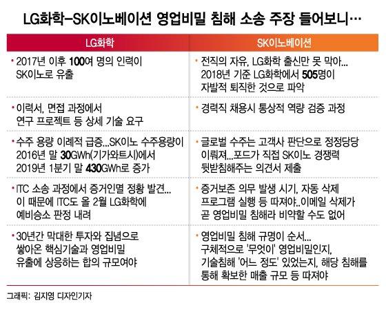 """LG·SK 500일 배터리 소송…""""판결 나와도 3~4년 더 갈것"""""""