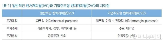 자료출처: 국회입법조사처. 기업주도형 벤처캐피탈(CVC)의 규제완화쟁점과 개선방안 중.