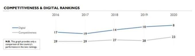 한국의 IMD 세계 디지털경쟁력 평가 순위. 매년 상승세를 보이고 있다/사진=IMD