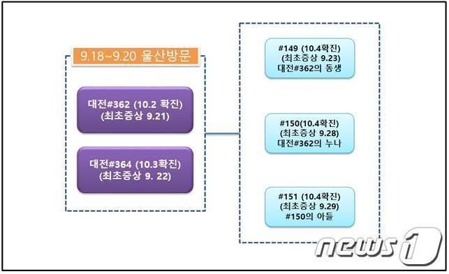 대전 확진자 관련 발생추정 도표(울산시제공)© 뉴스1