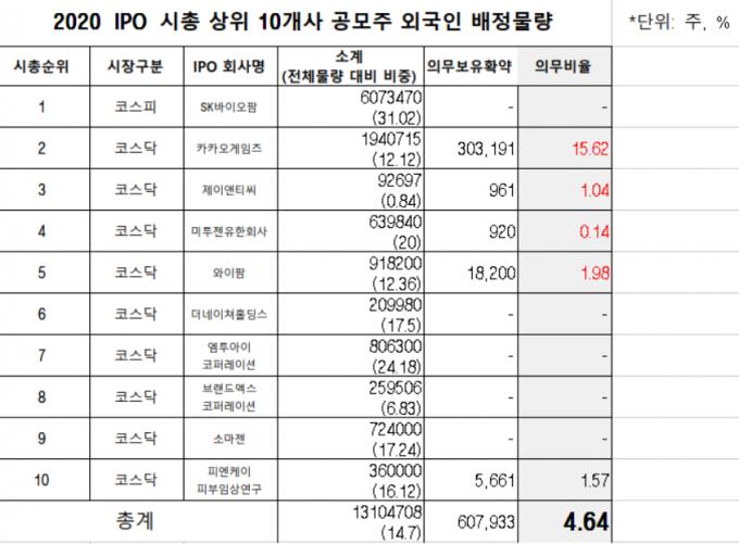 /자료=김병욱 더불어민주당 의원실
