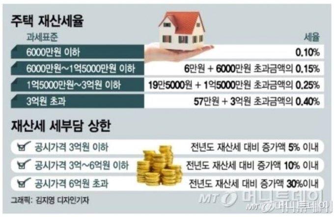 전국주택 90% 재산세 인하검토…고가주택은 '세금폭탄' 맞는다