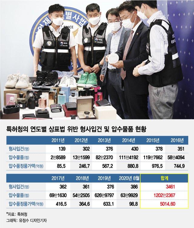 (오른쪽에서 두번째)김용래 특허청장과 정연우 특허청 산업재산보호협력국장이 압수된 물품을 살펴보고 있다/사진=특허청