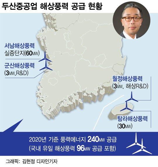 태양광·풍력, 지속가능한 미래 연다