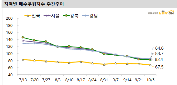 서울 주택시장 4주 연속 '매수 우위'…집값 상승폭 둔화