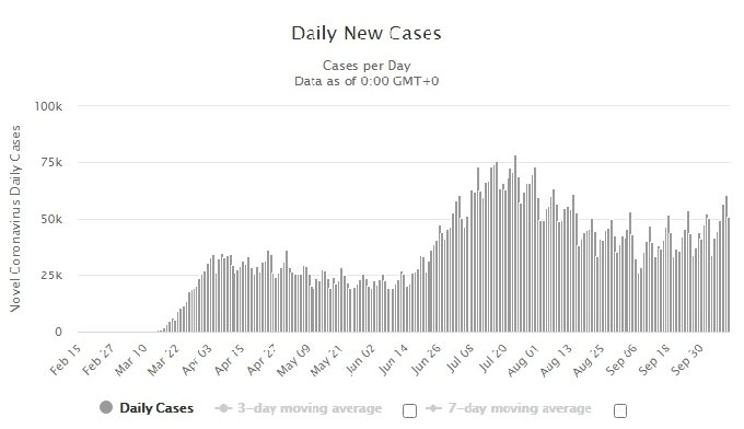 미국 확진자 일일 추이. 7월 정점을 찍었다 잠잠해졌으나 10월 들어 다시 증가하고 있다 - 월드오미터 갈무리