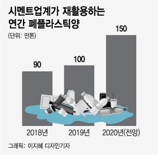 '폐기물 대란에 쓰레기 재활용'...환경 구원투수된 시멘트업계