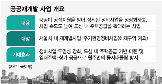 한남·청파·원효·후암까지…용산에 부는 '공공재개발' 열풍