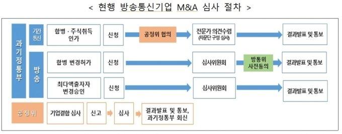 방송통신 기업 M&A 정부 승인 기간·절차 단축된다