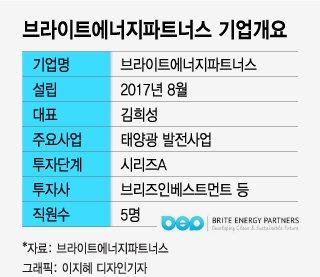 """""""엑손모빌도 다우지수서 퇴출…태양광 전성기 온다"""""""