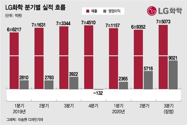 """LG화학, 뿔난 주주 맘 돌릴까…""""3년간 주당 최소 1만원 배당"""""""