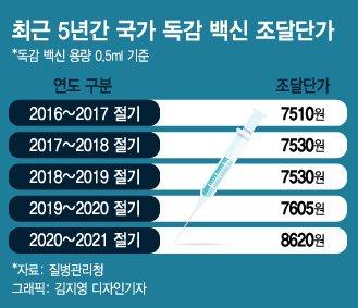 """정부는 """"독감백신 충분""""…맘카페에선 """"접종 못했다"""" 잇단 글"""
