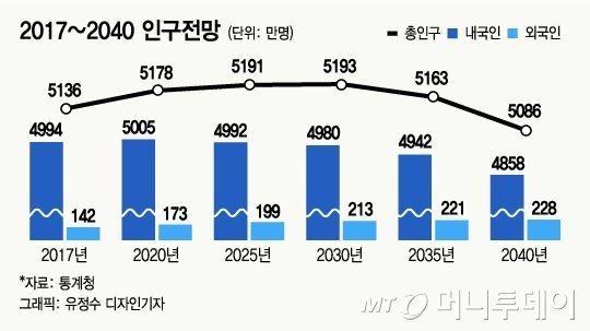 2년 뒤 '한국인 5000만' 깨진다