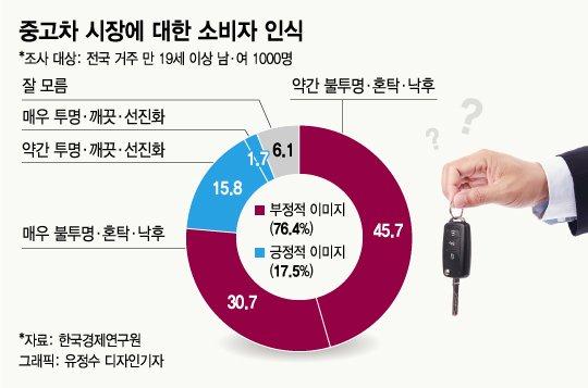 """""""중고차=사기""""…소비자들이 현대차를 기다리는 이유"""