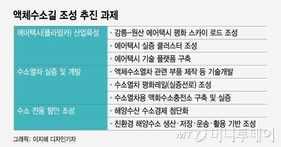 '액화수소 로드' 올라탄 강원도, 동북아 허브 꿈꾼다