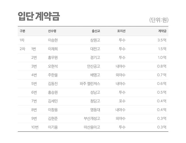 삼성 라이온즈 2021년 신인 계약금. /사진=삼성 라이온즈 제공