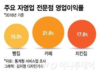 """위기의 동네빵집…""""빵집 수익성, 카페·치킨집보다 낮아"""""""