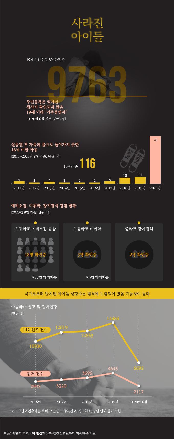 [그래픽뉴스] 생사 모르는 사라진 아이들 '1만명'