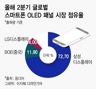 """다시 뛰는 韓디스플레이…삼성·LG """"중국 따라올테면 따라와 봐"""""""