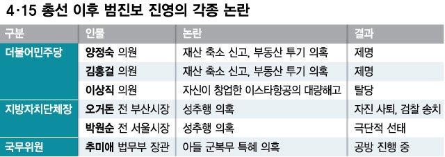 총선 6개월만에 '무당층 31%'…내로남불 진보·막말 보수의 현주소