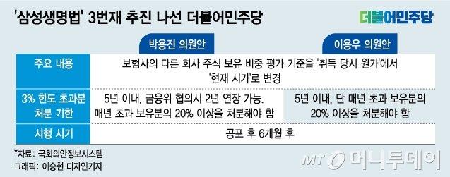 국회에 쏠린 삼성의 눈..'삼성생명법' 이번엔 통과?