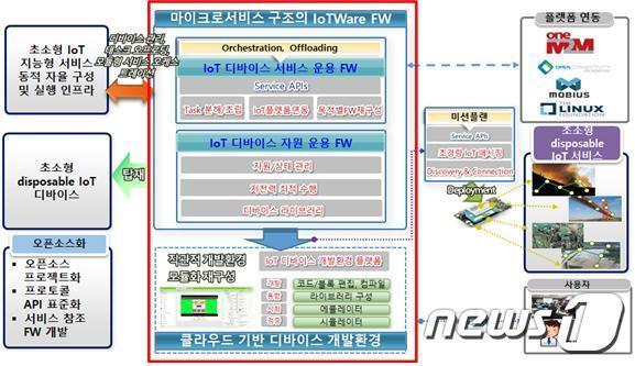 연구과제 전체 개념도(사진제공:ETRI )© 뉴스1