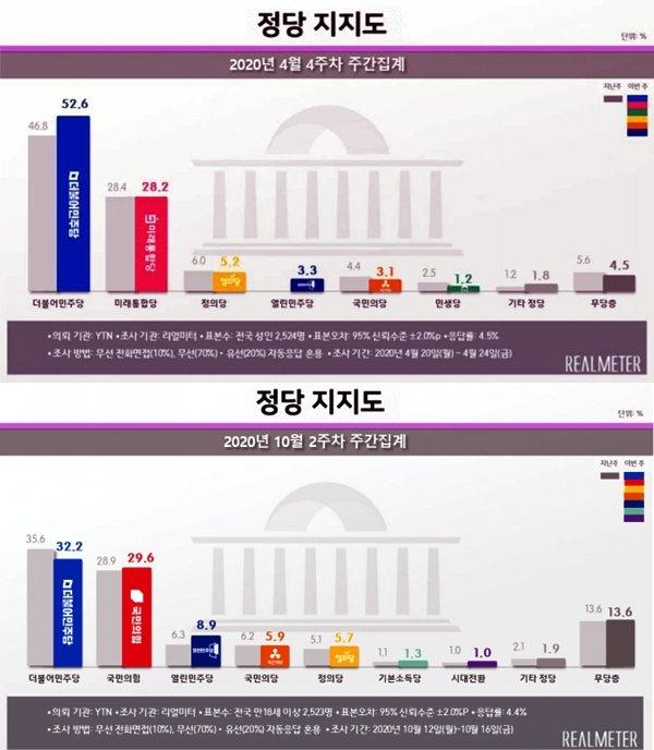 YTN-리얼미터 4월4주, 10월2주 정당지지도 결과/사진=리얼미터