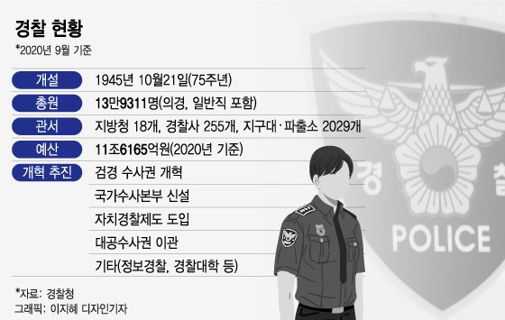 '총원 14만명, 예산 12조' 경찰, 75년 역사가 바뀐다