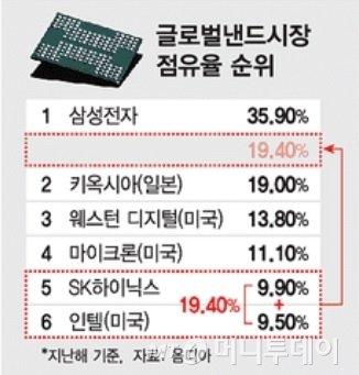최태원-이석희-박정호…2년만에 또 터진 'SK M&A 레전드'