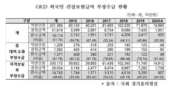 5년간 외국인 건보 혜택 3조 넘어…부정수급 316억