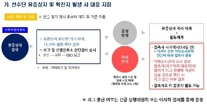 '체온 37도' 로하스, 결국 선별진료소로... 확진시 리그 중단 가능성  [★수원]