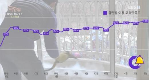 클린벨, 입주청소 고객만족도평가 93% 달성