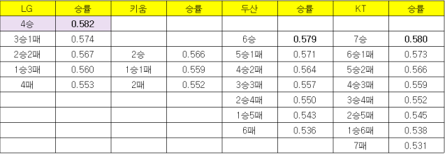 20일 경기 종료 기준, LG-키움-두산-KT의 잔여 경기 결과에 따른 승률. /표=김우종 기자