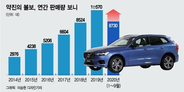 중국산 찜찜한데 대기만 6개월…'볼보 S90' 흥행의 역설