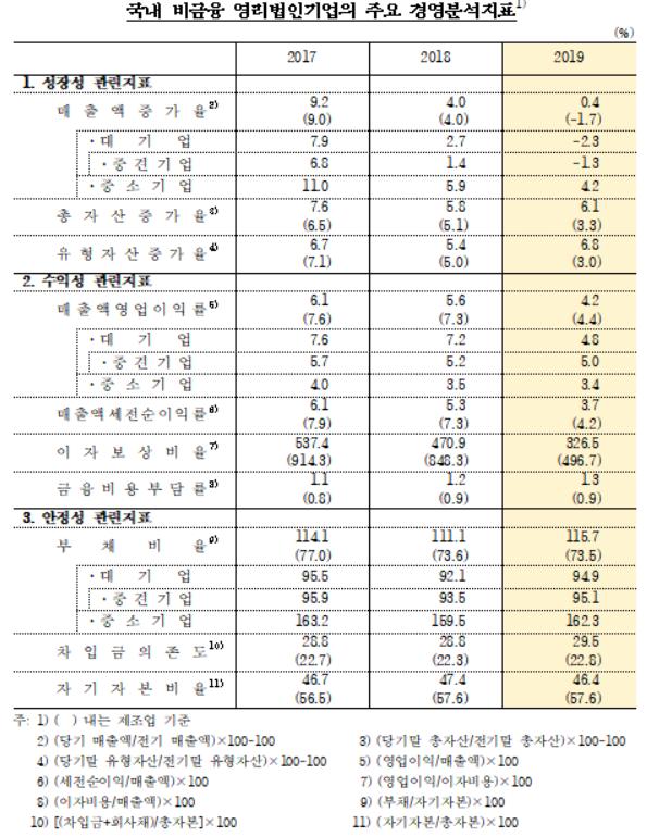 2019년 기업경영분석. /자료=한국은행