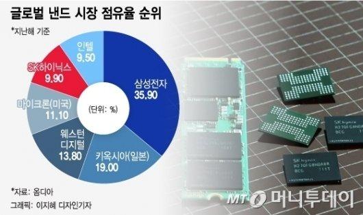 """""""10조원은 좀 비싸다"""" SK하이닉스 이틀째 주가 뚝, 뚝"""