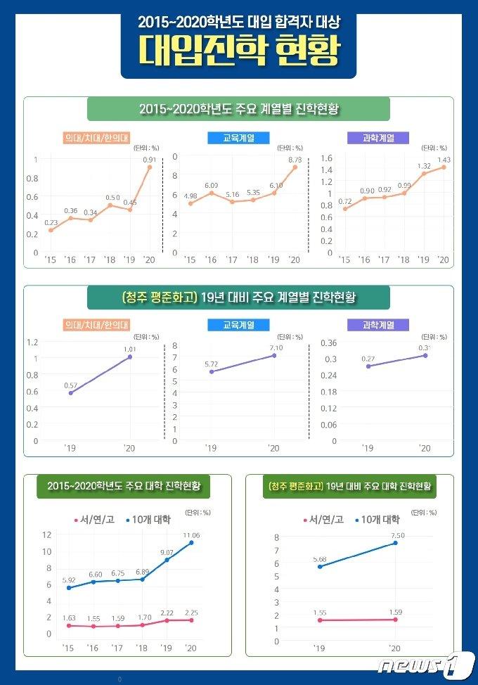 충북교육청이 발표한 대학 진학률 현황.© 뉴스1