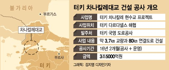 지구 반대편 해협 건넌 기술력..'세계 최장 현수교' 잇는다