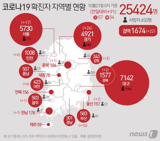 울산서 확진자 157명 중 154명 퇴원…157번 접촉자 31명 검사 중