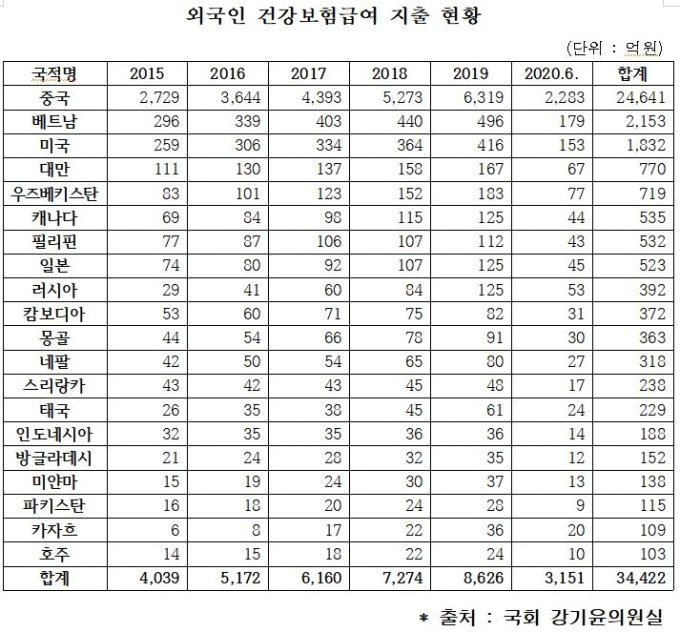 """""""체류기준 더 올려라""""…외국인 3년간 420억 '건보료 먹튀'"""