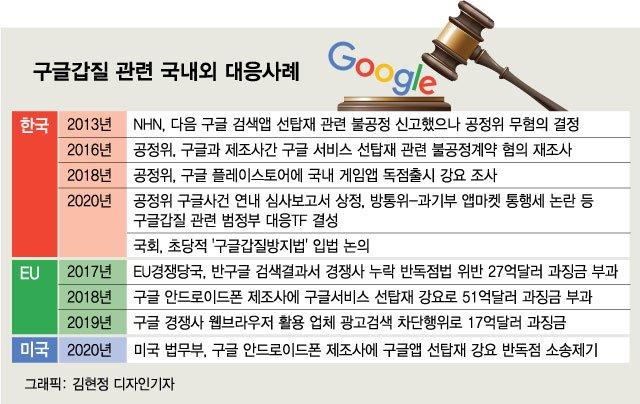 구글앱 선탑재, 美 정부도 '독점 남용'…韓 철퇴 가할까