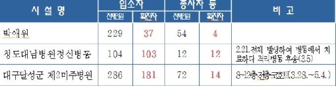 정신의료시설 코로나19 발생 현황 (고양시청 제공)© 뉴스1